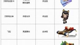 跑跑卡丁车手游No.8期通行证奖励有什么 No.8期通行证奖励分享